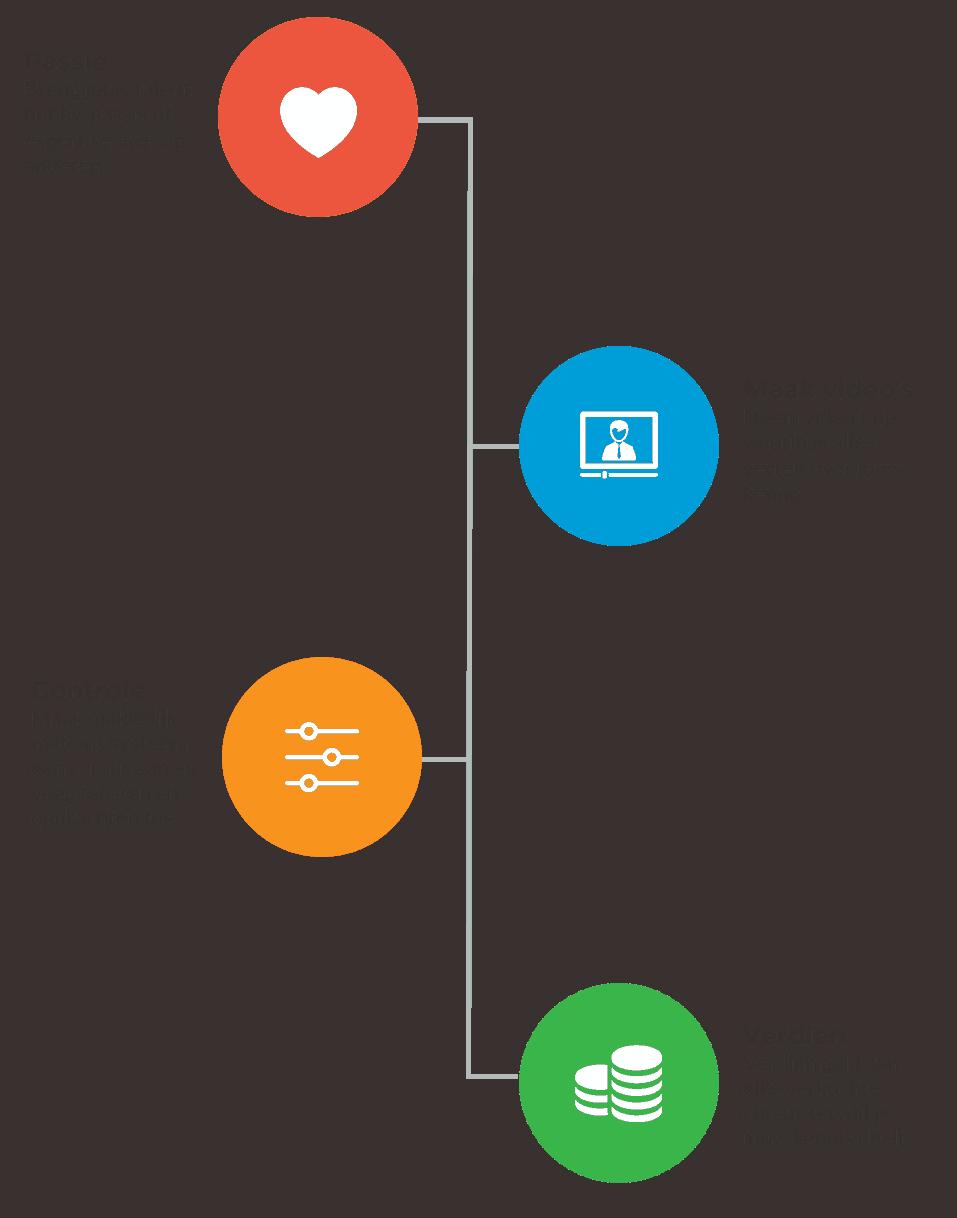 Stappenplan hoe je een online cursus maakt op Soofos. Maak video's waarin jij jouw passie deelt. Maak gratis gebruik van ons leer platform om opdrachten en teksten toe toevoegen. Over elke verkochte cursus verdien jij geld.