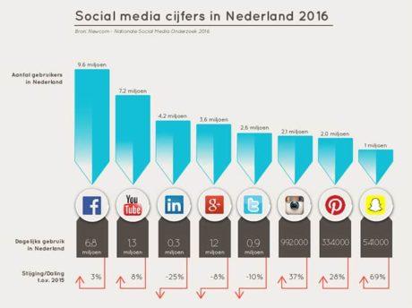 Grafiek die het gebruik van Facebook in Nederland laten zien