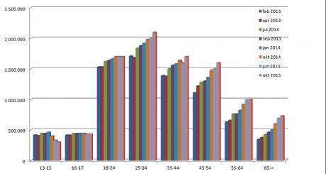 Grafiek hoeveel facebook wordt gebruik in nederland