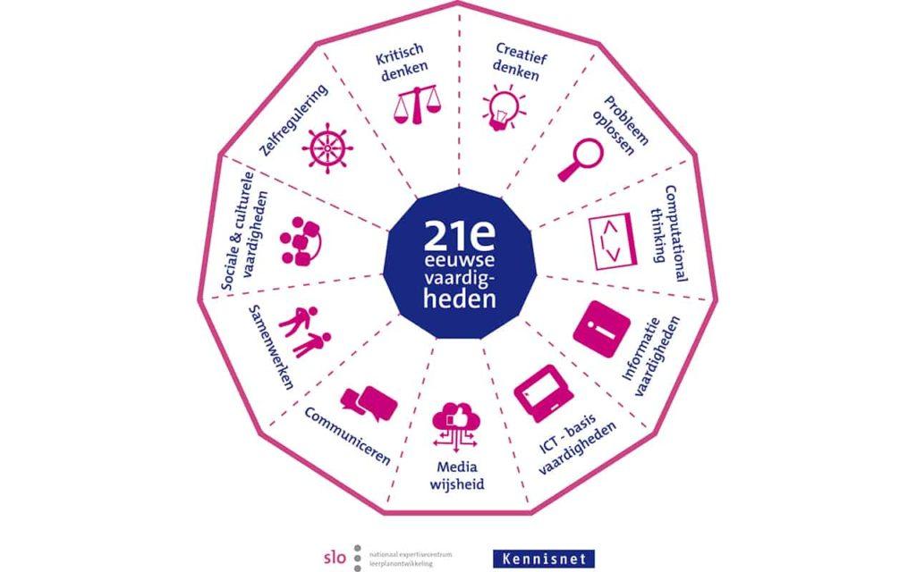 Model voor 21e eeuwse vaardigheden ontwikkeld door SLO en Kennisnet