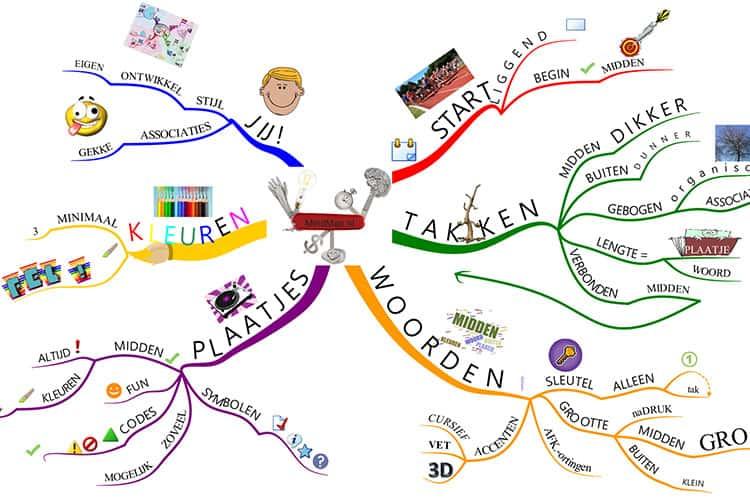 In deze online cursus leer je een goede en duidelijke mindmap maken!