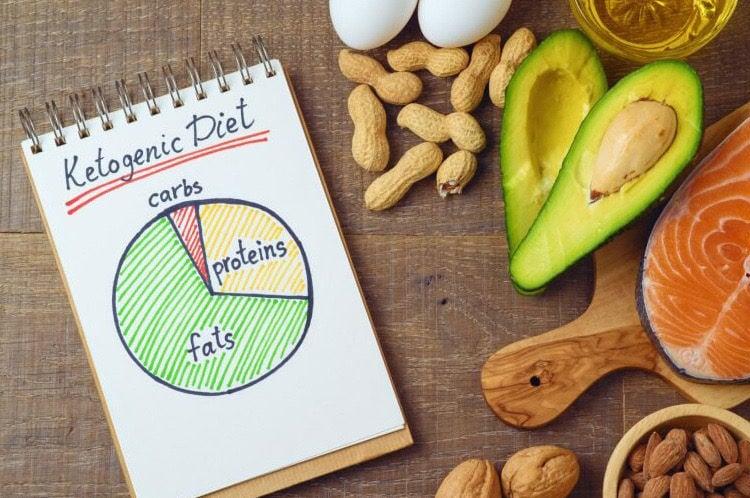 In de cursus Keto dieet leer je razendsnel af te vallen